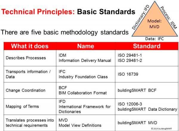 Noticia IFC principios